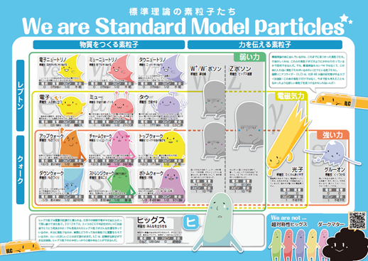 The particles of the Standard Model