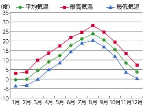 2013年大船渡市 平均気温